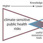 Workshop report now available: Building Public Health Resilience to Severe Weather in a Changing Climate